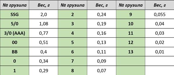 Таблица - Обозначение веса грузил в буквах и граммах